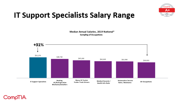 IT Support Specialist Salaries