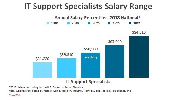 Salary Stats of IT Support Specialists